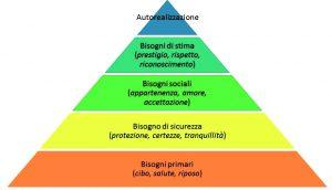 Piramide di Maslow FaceApp